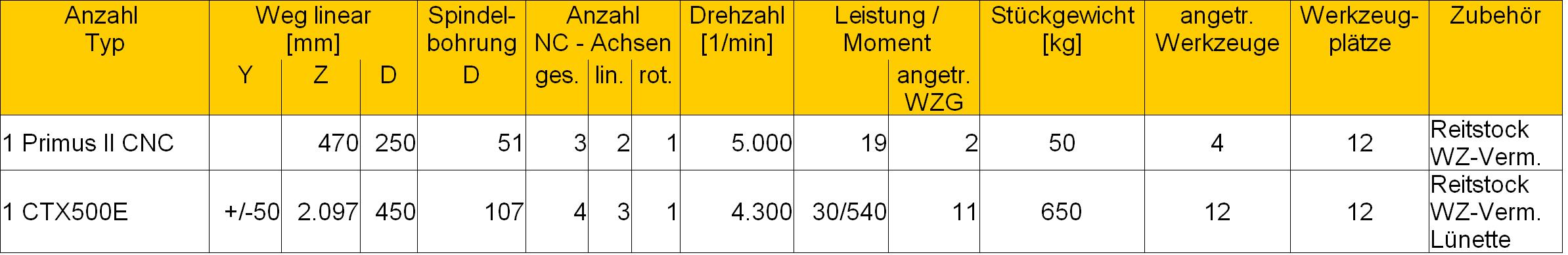 Maschinendaten_CNC_Drehen_20190221