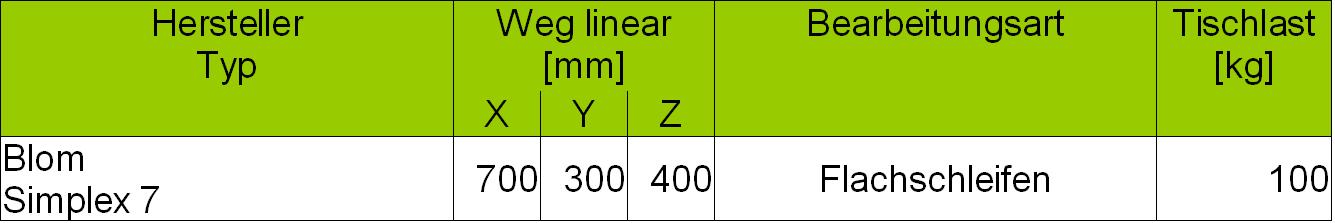 Maschinendaten_Schleifen_20190221